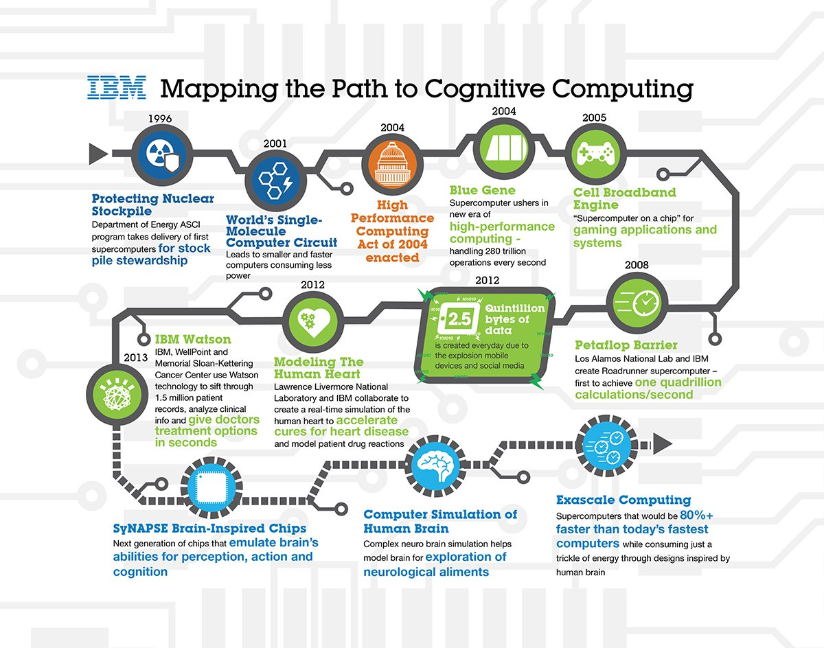 What is IBM Watson supercomputer? - Definition from WhatIs com