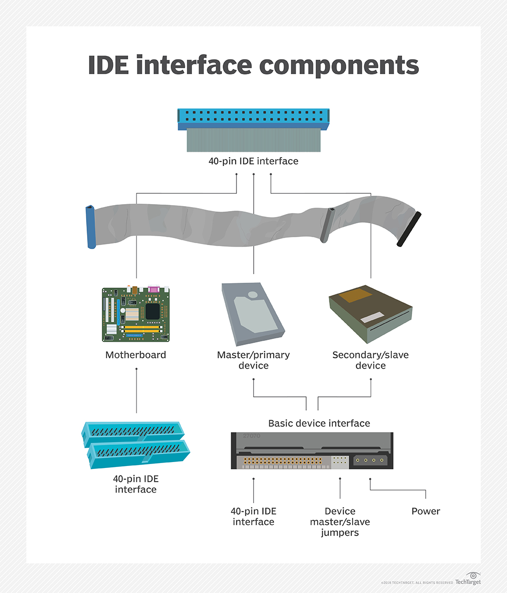 What is IDE (Integrated Drive Electronics)? - Definition