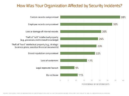 How Was Your Organization Affected by the Security Incidents?