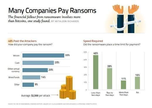 ast die Hälfte der befragten und von Ransomware betroffenen Unternehmen hat das Lösegeld bezahlt – meistens in Bitcoin.