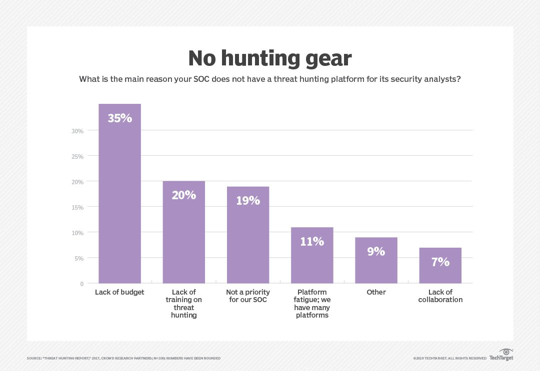 Is threat hunting the next step for modern SOCs?