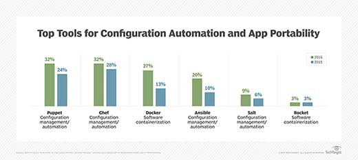 DevOps security requires new mindset and tools for