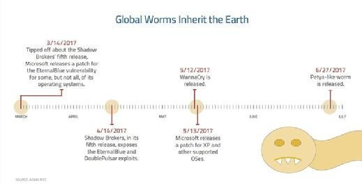 Recent global computer worms and Microsoft patches for known vulnerabilities