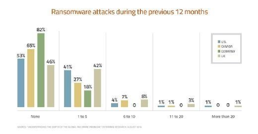Ransomware attacks during the previous 12 months