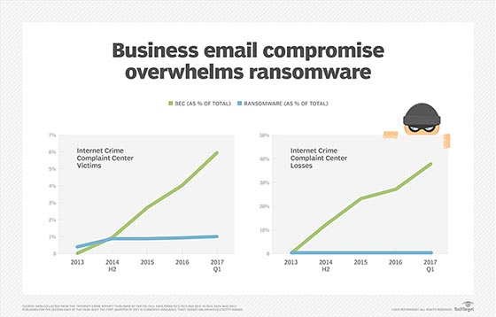 Business email compromise versus ransomware