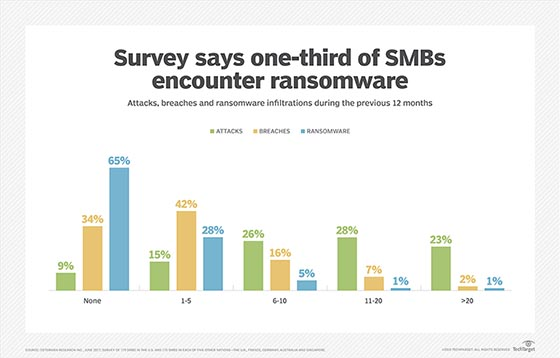 Ransomware attacks on small and medium businesses