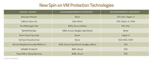 New Spin on VM Protection Technologies