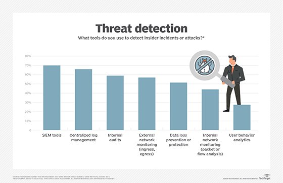 Tools for threat detection