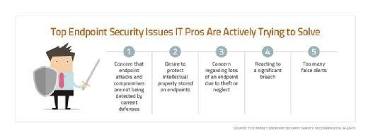 Top endpoint security issues