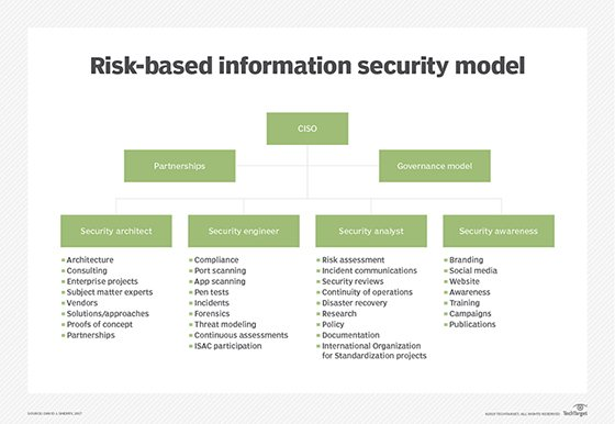 Organizational plan to ensure security. Includes CISO and other roles