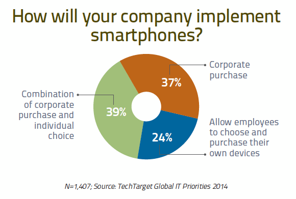 How will your company implement smartphones?