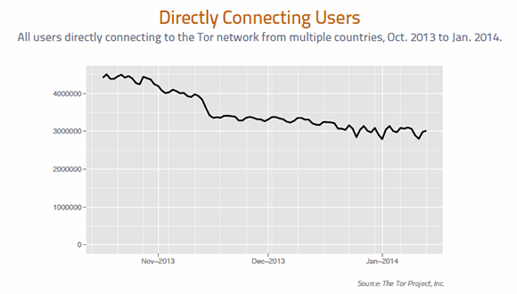 All users directly connecting to the Tor network from multiple countries, Oct. 2013 to Jan. 2014