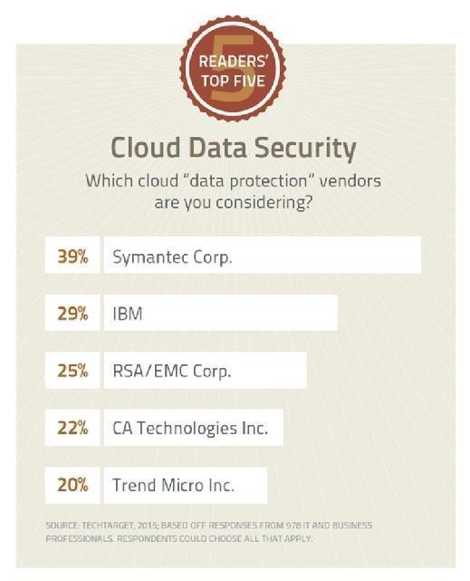 Top Five: Cloud Data Security