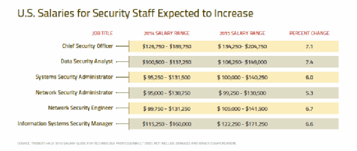 U.S. salaries for security staff 2015