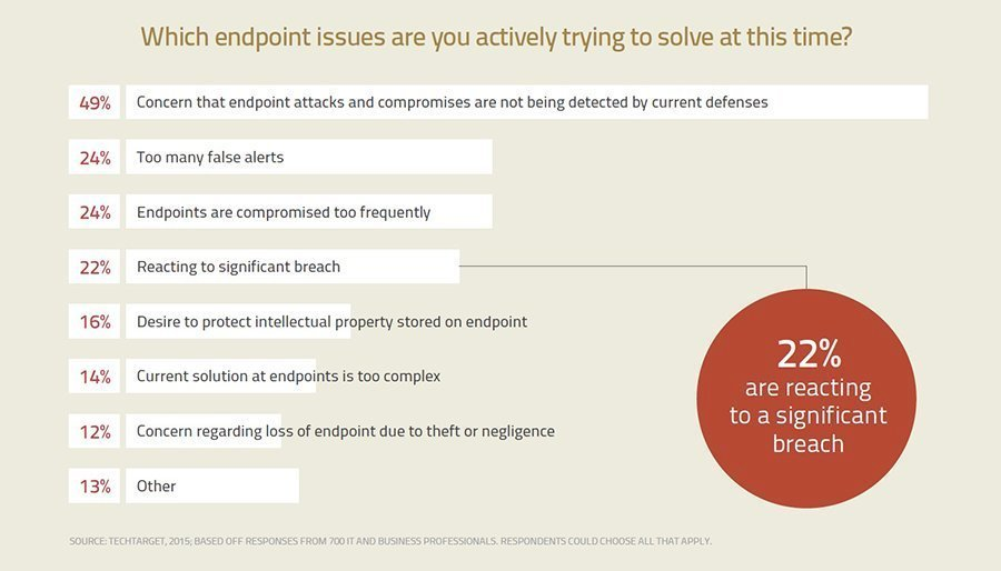 What endpoint protection software is on your short list?