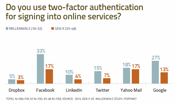 Do you use two-factor authentication?