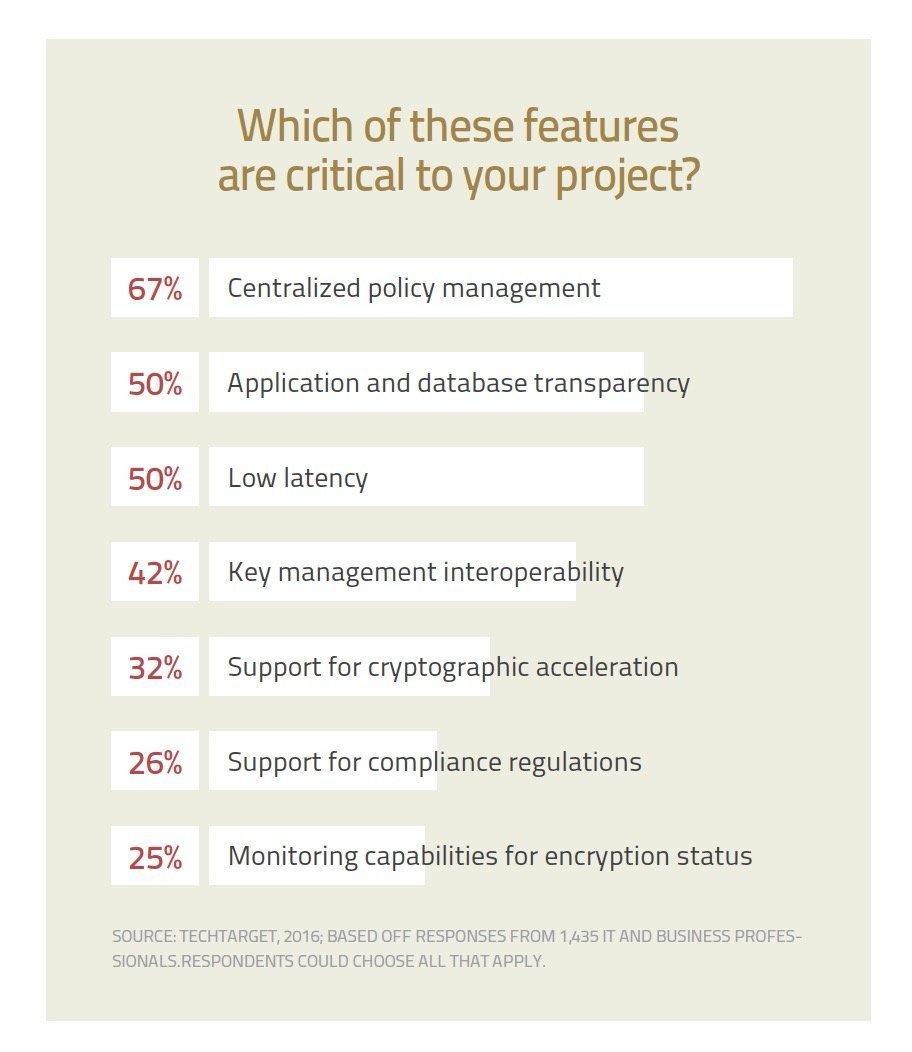 Readers' 2016 top picks for enterprise encryption tools