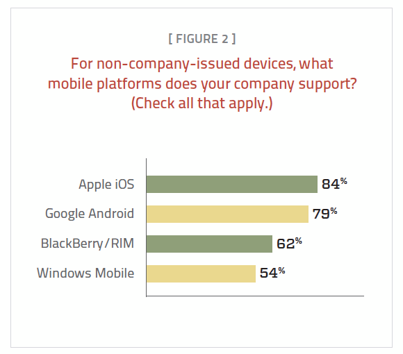 Figure 2. Apple iOS and Google Android top the list of supported mobile platforms.