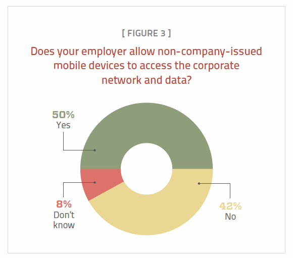 Figure 3. Half of the respondents' employers allow non-company-issued mobile devices to access the corporate network.