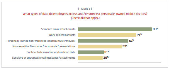 Figure 5. Emails and attachments are the most common type of data on personally-owned mobile devices.