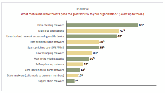 Figure 6. Respondents said that data-stealing malware was the greatest threat.