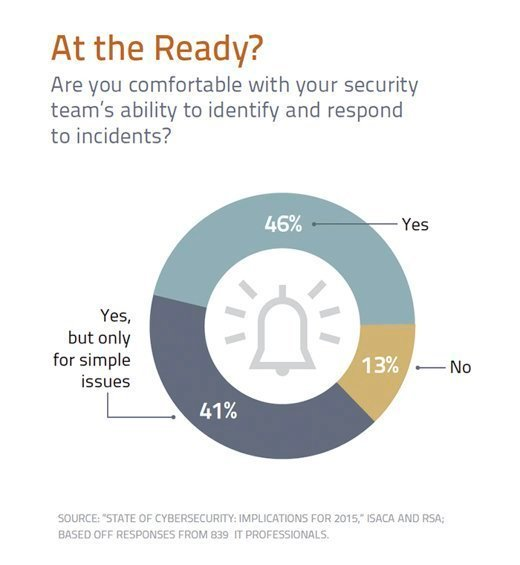 Security Team's Ability to Identify and Respond to Incidents