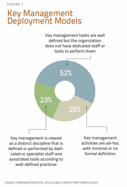 Key management deployment models