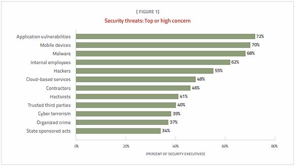 Security threats: Top or high concern