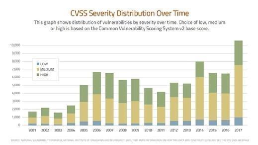 VD CVSS Severity Distribution Over Time