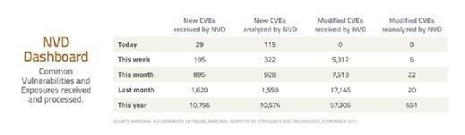 NVD Dashboard