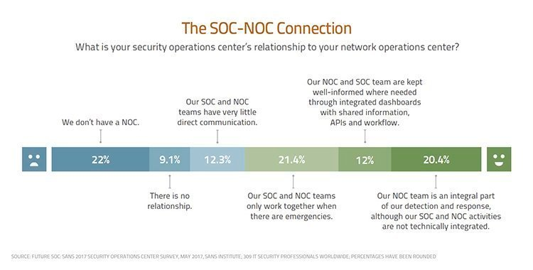 Are security operations centers doing enough?