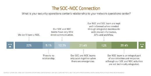 SOC and NOC relationship