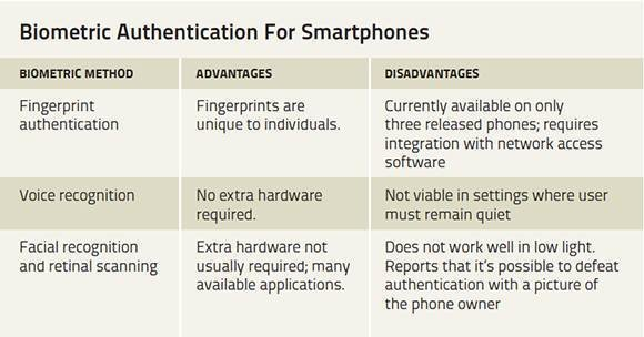 Biometric authentication methods: Comparing smartphone