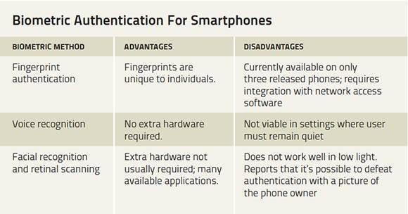 Biometric authentication methods: Comparing smartphone biometrics