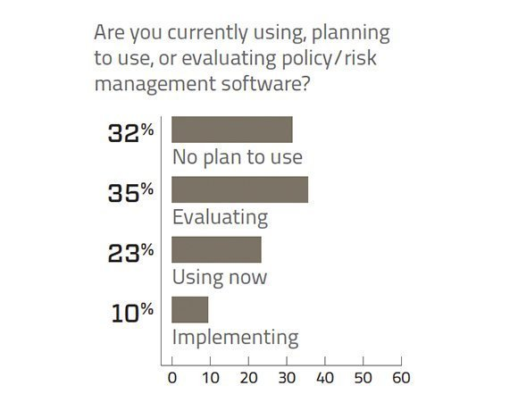 Policy/Risk management software