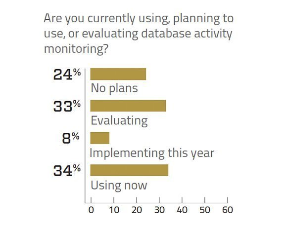 Database activity monitoring