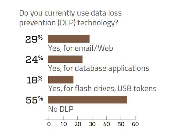 Data loss prevention (DLP) technology