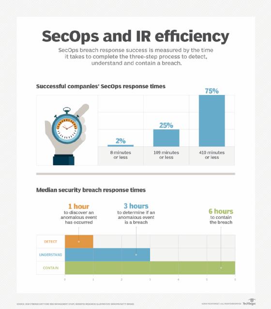 SecOps and IR efficiency