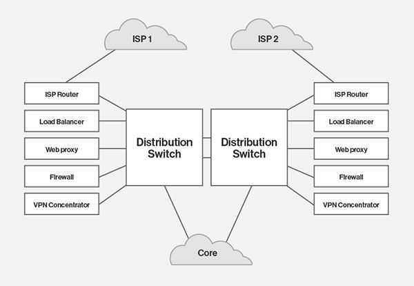 Draw up a data center network diagram youll actually use data center network diagram ccuart Image collections