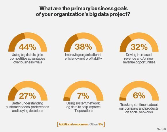 Big data analytics tools needed to achieve primary goals