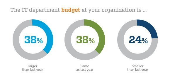2013 TechTarget IT Salary and Careers Survey