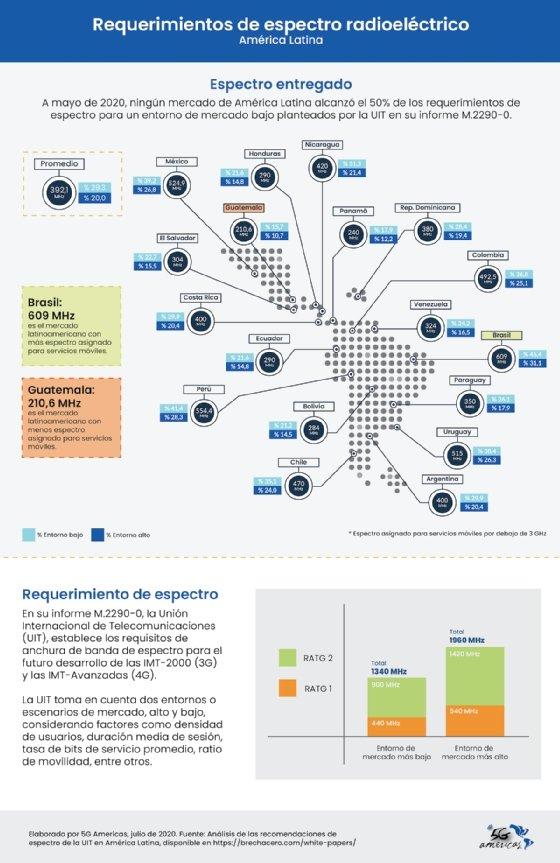 Cómo se encuentra el espectro radioeléctrico para móviles en América Latina