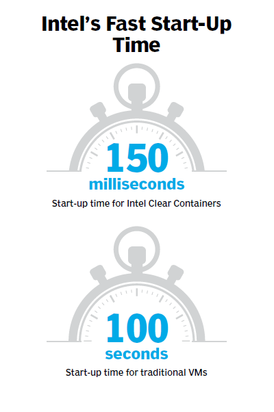 Intel Clear Containers start-up time