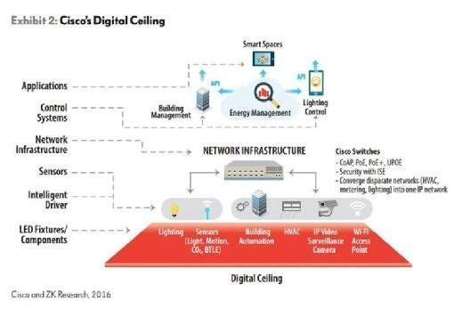 Cisco's Digital Ceiling