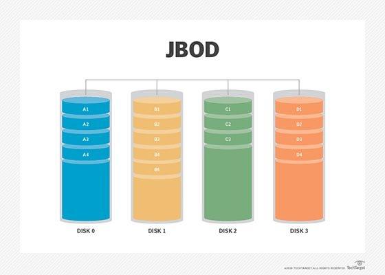 JBOD diagram