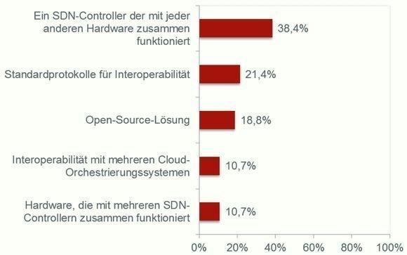 Die Kompatibilit�t von SDN-Controllern mit der Hardware sowie die Interoperabilit�t mit Standardprotokollen und Cloud-Orchestrierungs-Systemen sind den Umfrage-Teilnehmern wichtig.