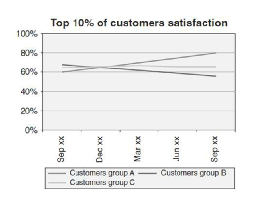 Customer Satisfaction Metrics KPI Template