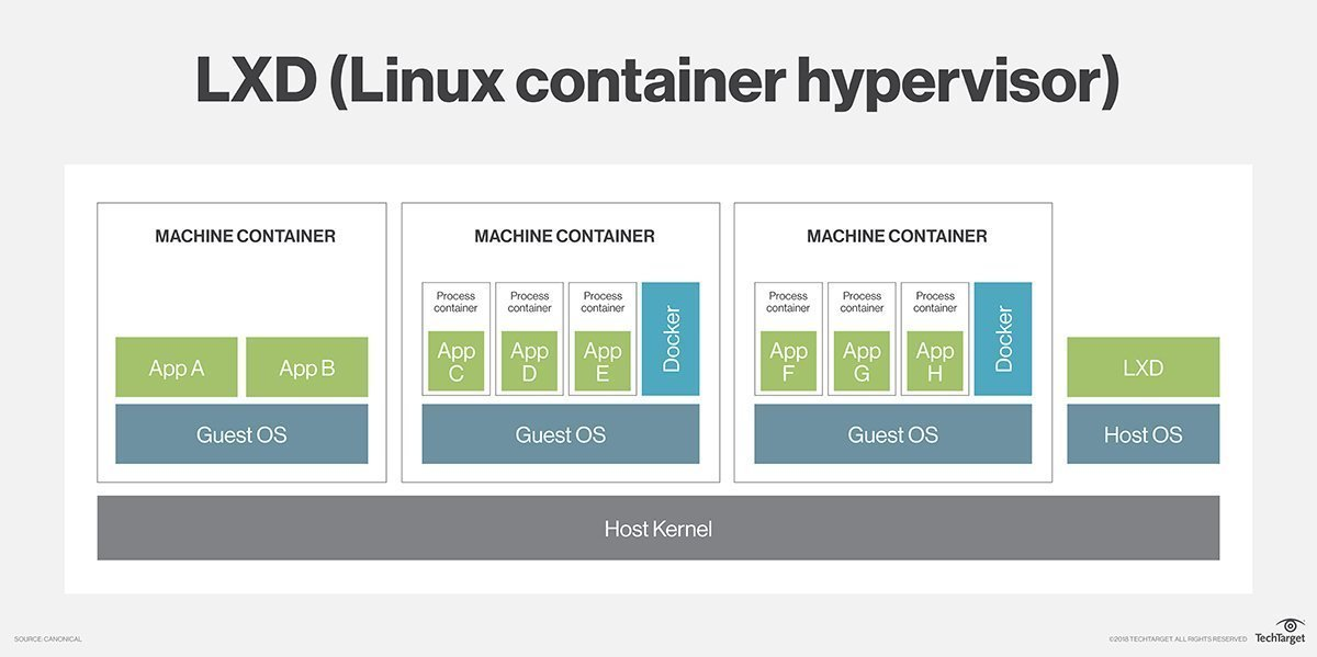 What is LXD (Linux container hypervisor)? - Definition from