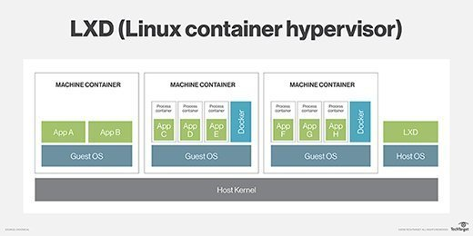 What is LXD (Linux container hypervisor)? - Definition from WhatIs com