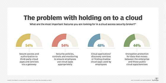 A cloud access security broker can assist with policies, controls and monitoring.